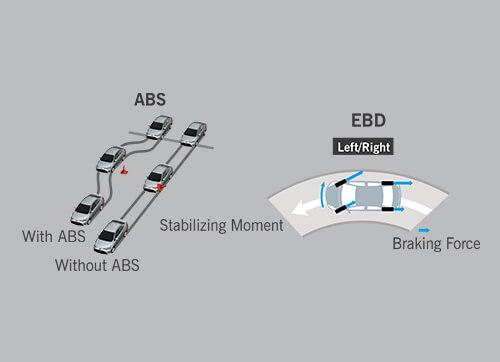 STANDARDISED ABS, EBD & BA