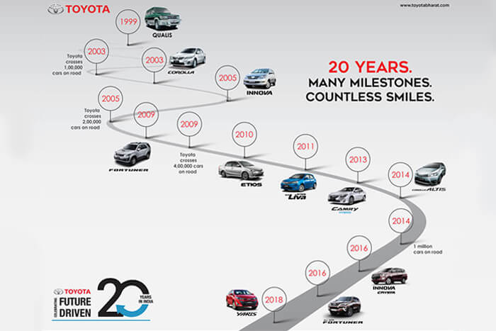 Toyota 20 Years in India